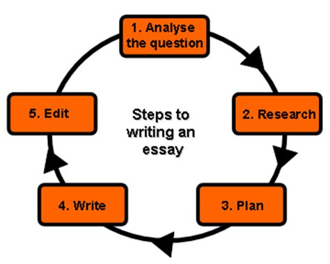 How Not to Write a Thesis - Kems Utterly Merciless Guide